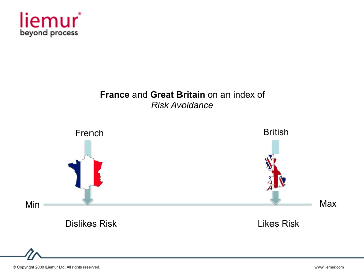 France and UK on Uncertainty Avoidance Index