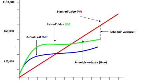 Introduction to Earned Value : Project Management Tool