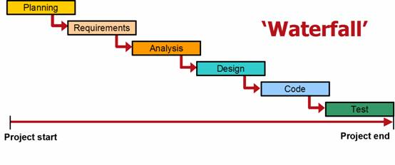 Software project management reducing risk and increasing for Waterfall development strategy