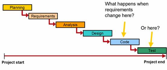 Software Development Project: Coping with Change