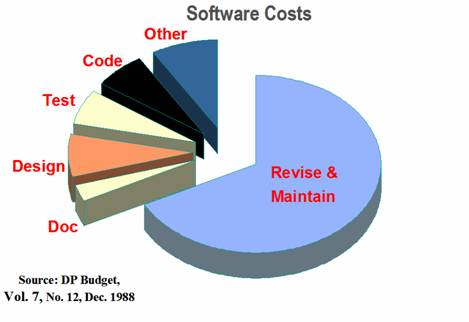 Software cost breakdown